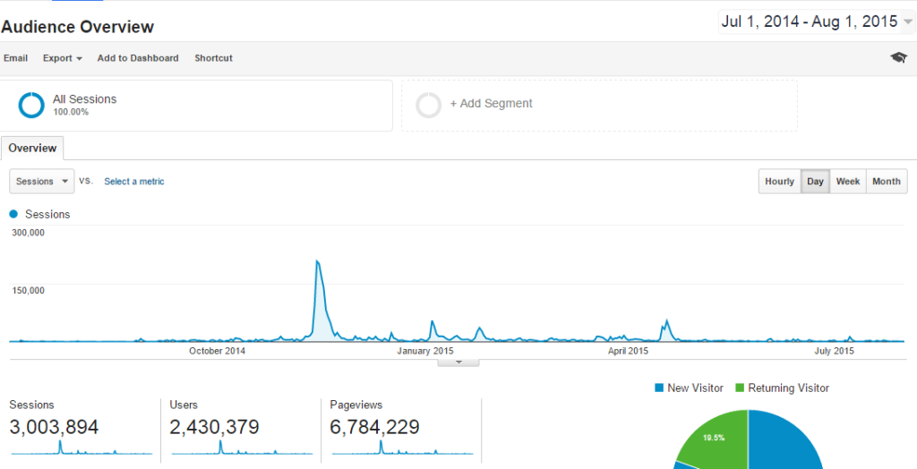 View of my Google analytic dashboard. Over 3 million visits