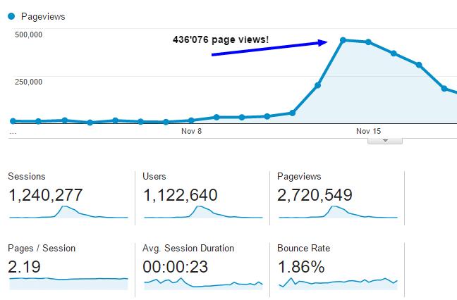 Start a niche blog over 800K visits in 48 hours (1)
